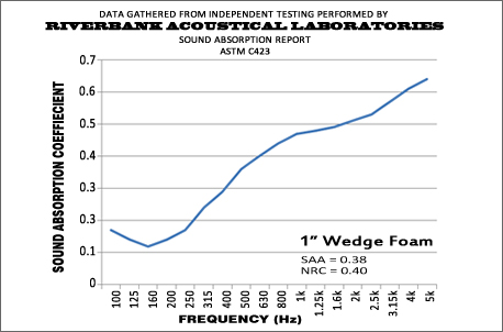 1 Inch Wedge Performance Graph