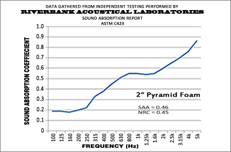 2 Inch Pyramid Performance Graph