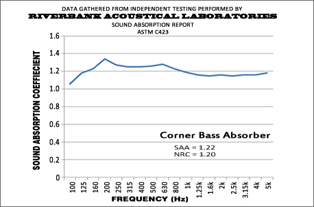 Corner Bass Absorber Performance Graph