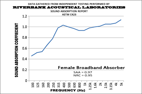 Female Broadband Absorber Performance Graph